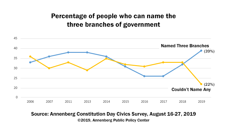A graph showing trendlines for results of the Annenberg Constitution Day Civics Survey.  Lines are plotted for survey respondents who could name all three branches of government (39% in 2019, a substantial improvement) and those who couldn't name any (22% in 2019, a significant decrease).  Even given that these are improvements more of us should be retaining this information from school.