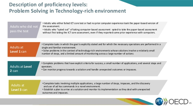 A description of the levels of competency in the Problem-solving in a technology rich environment section of the PIAAC test.  In level 2, adults can - complete problems that have explicit criteria for success, a small number of applications, and several steps and operators - can monitor progress towards a solution and handle unexpected outcomes or impasses.  In level three, adults can - complete tasks involving multiple applications, a large number of steps, impasses, and the discovery and use of ad hoc commands in a novel environment - establish a plan to arrive at a solution and monitor its implementation as they deal with unexpected outcomes and impasses.   All of these are skills we should be retaining from school.